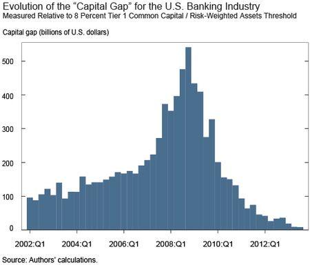 Evolution of Capital Gap-chart
