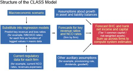 Structure of the CLASS Model