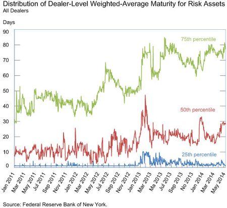 Distribution-of-Dealer-level-WAM-for-Risk-Assets