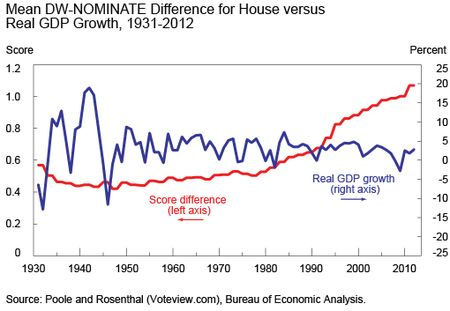 Chart 3 shows mean DW-NOMINATE difference for House versus real GDP Growth, 1931-201