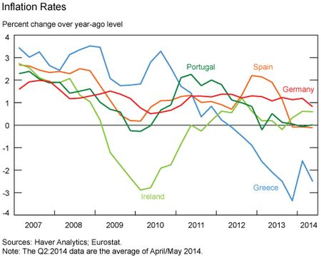 Inflation_Rates