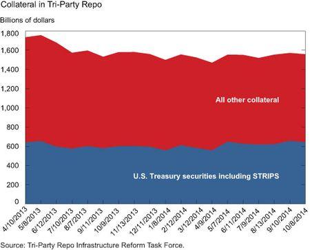 Collateral in Tri-Party Repo