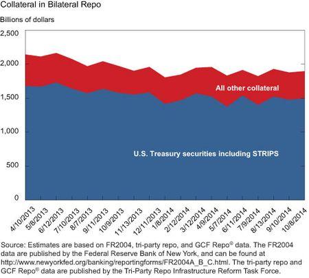 Collateral in Bilateral Repo