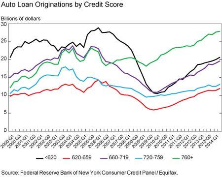 Auto_Loan_Originations_by_Credit_Score
