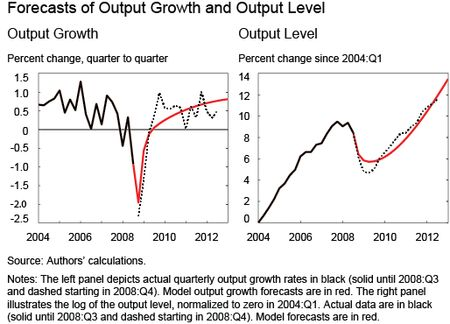 Chart l shows Forecasts of Output Growth and Output Level