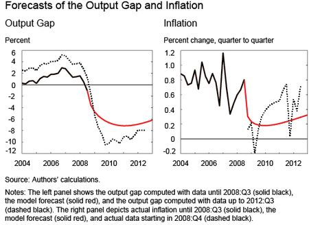 Chart 2 shows Forecasts of the Output Gap and Inflation