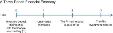 A Three-Period Financial Economy