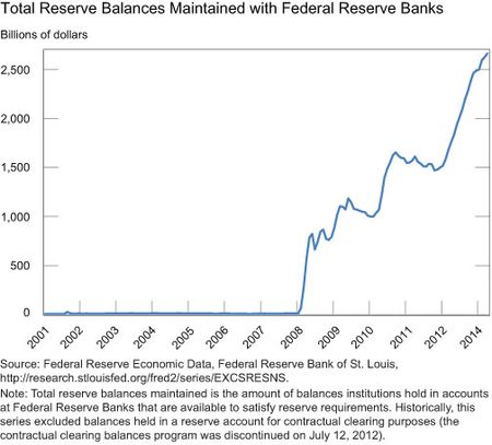 Total Reserve Balances Maintained with Federal Reserve Banks