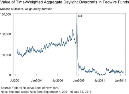 Value of Time-Weighted Aggregate daylight-overdrafts-in-Fedwire-Funds
