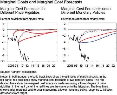 Chart 1 shows Marginal Costs and Marginal Cost Forecasts