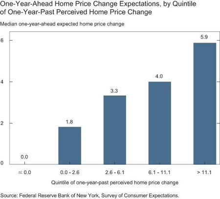 One-Year-Ahead Home Price Change Expectations, by Quintile of One-Year-Past Perceived Home Price Change