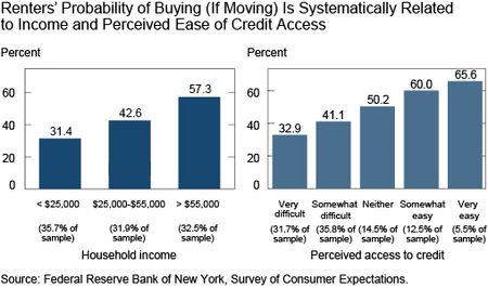 Renters Probablity of Buying