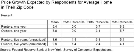 Respondents Expected Price Growth