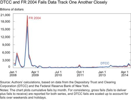 DTCC and FR 2004 Fails Data Track One Another Closely