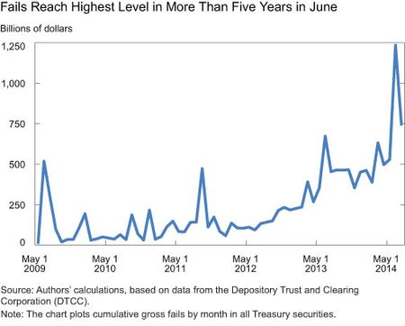 Fails Reach Highest Level in More Than Five Years in June