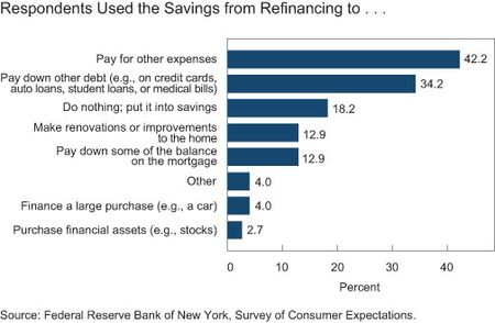 Respondents Used the Savings from Refinancing to . . .