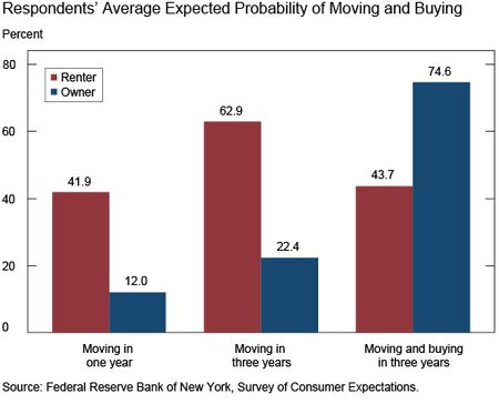 Respondents' Average Expected Probability of Moving and Buying