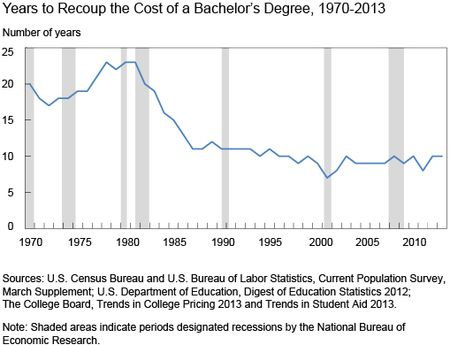 Chart 2 shows Years to Recoup the Cost of a Bachelors Degree 1970-2013