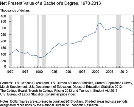 Chart 1 shows Net Present Value of a Bachelors Degree 1970-2013