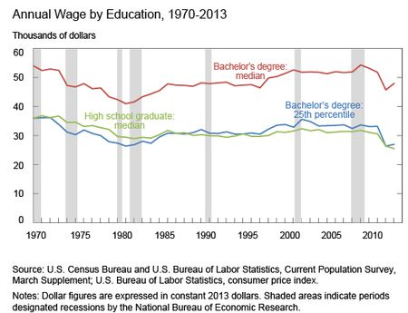 Annual-Wage-by-Education-1970-2013