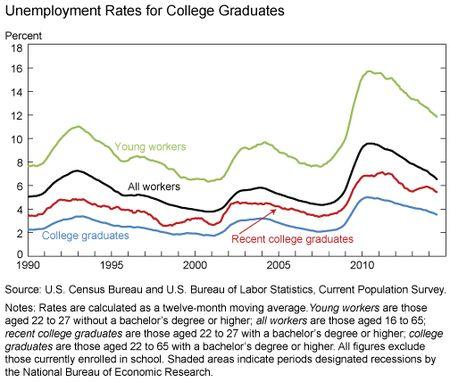 Unemployment_Rates_for_College_Graduates