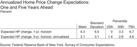 Annualized Home Price Change Expectations: One and Five Years Ahead