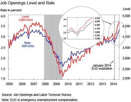 Job Openings Level Rate