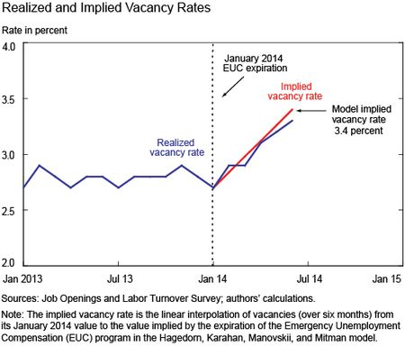 Realized and Implied Vacancy Rates