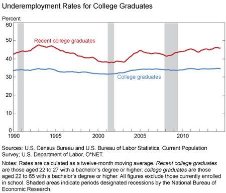 Underemployment_Rates_for_College_Graduates