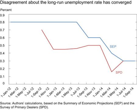 Disagreement about the long-run unemployment rate has converged