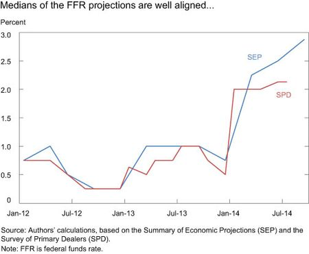 Medians of the FFR projections are well aligned...