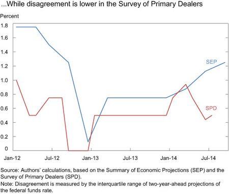 While disagreement is Lower in the Survey of Primary Dealers