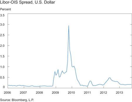 Libor-ois_spread_us_dollar