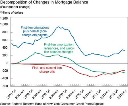 Decomposition of Changes in Mortgage Balances