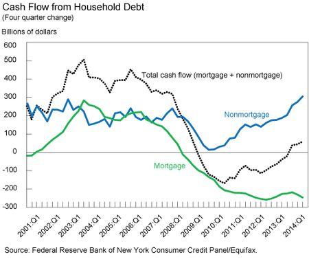 Cash Flow for Consumption