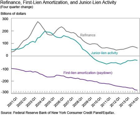 Refinance First Lien Amortization and Second Lien Activity