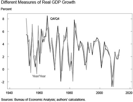 Different Measures of Real GDP Growth