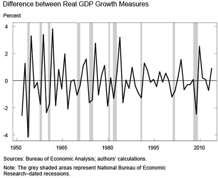 Difference between Real GDP Growth Measures