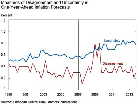 Measures of Disagreement and Uncertainty in 1-Year-Ahead Inflation Forecasts