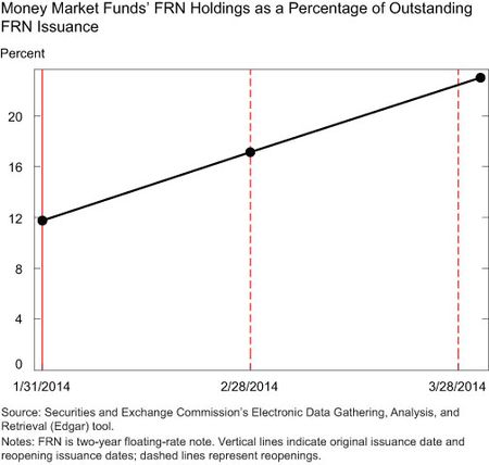 Money Market Funds' FRN Holdings as Percentage of Outstanding FRN Issuance