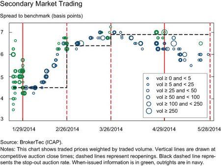 Secondary Market Trading