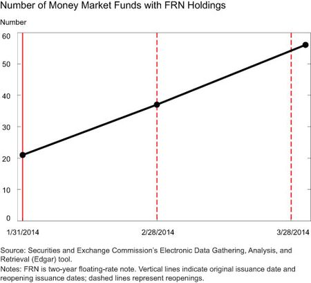 Number of Money Market Funds with FRN Holdings
