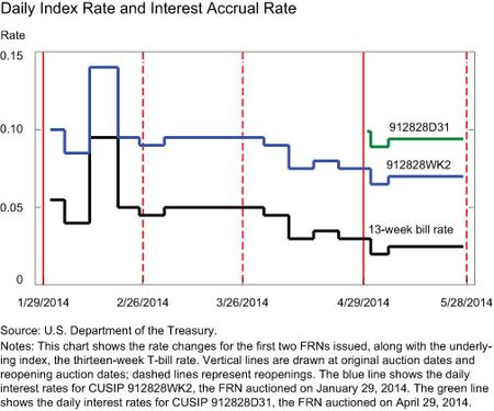 Daily Index Rate and Interest Accrual Rate