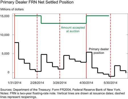 Primary Dealer FRN Net Settled Position