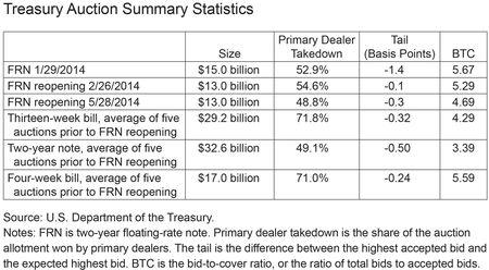 Treasury Auction Summary Statistics