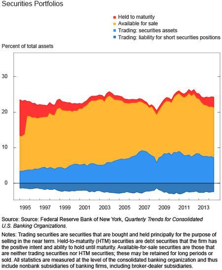 Securities Portfolios