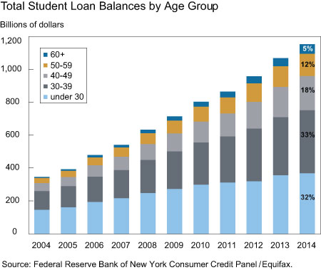 Total_student_loan_balances_by_age_group