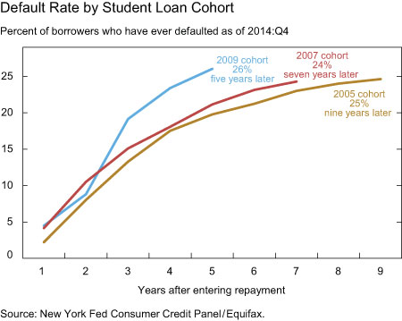 Default Rate by Student Loan Cohort