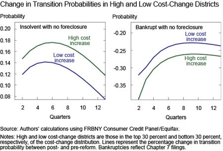 Change in Transition Probabilities
