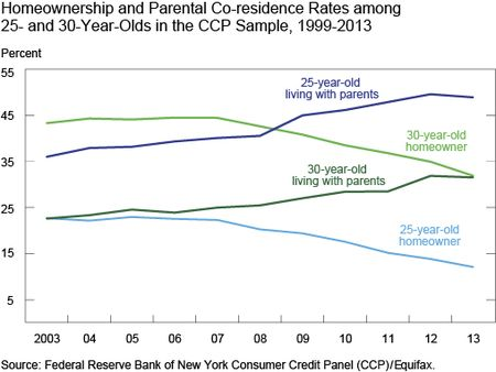 Homeownership and Parental Co-residence Rates